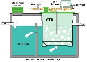 Aerobic Treatment Unit with trash trap