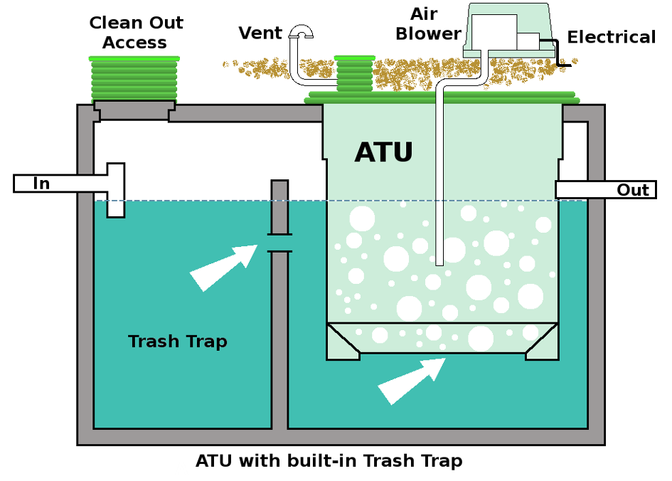 Septic tank air blower wiring diagram 37 wiring diagram for Sewer system diagram