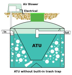 Aerobic Treatment Unit without trap