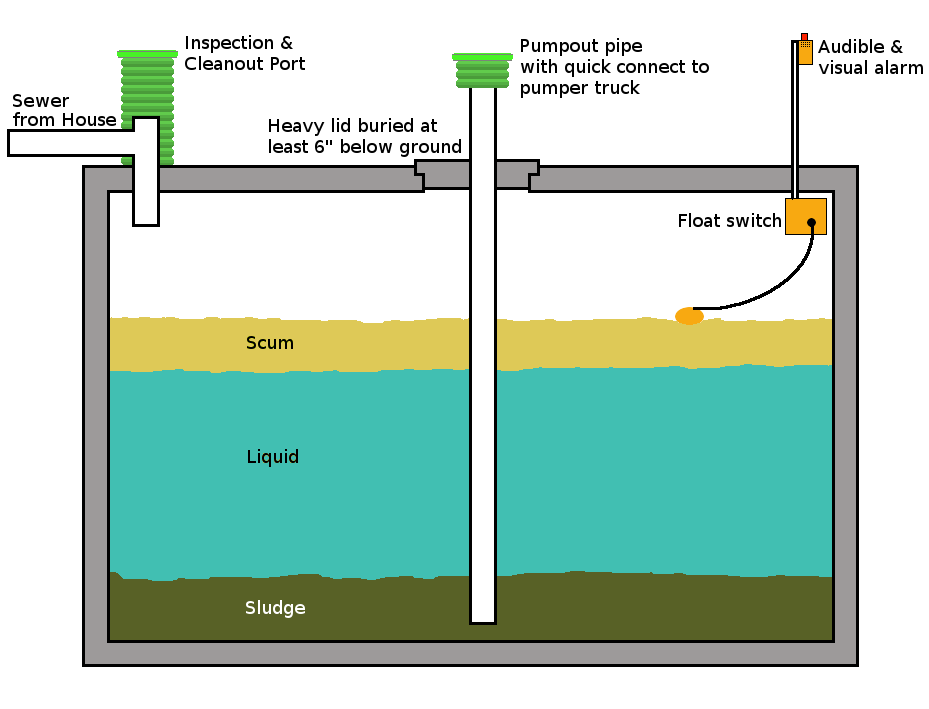 Underground septic tanks below ground holding tanks for Sewer system diagram