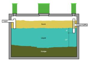 single septic tank